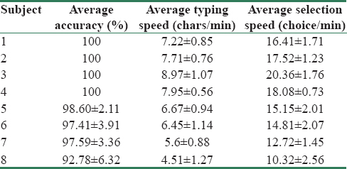"Table 3: Performance characteristics obtained for each ""Literate"" participant"