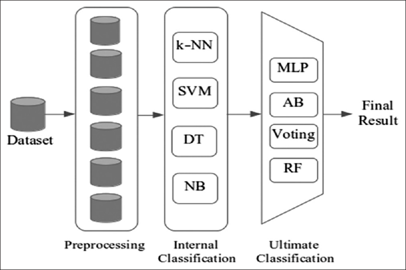 Figure 1: Schematic illustration of the proposed method. MLP: Multilayer perceptron, DT: Decision tree, NB: Naive Bayes