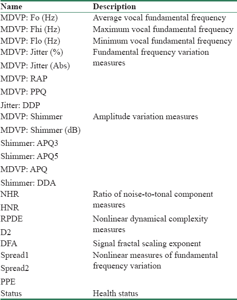 Table 2: Description of voice frequency characteristics