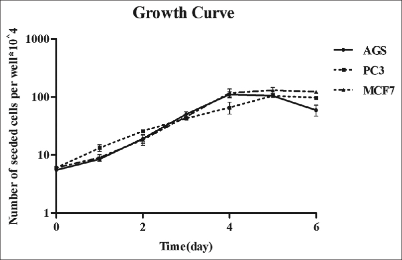 Figure 1: Cellular growth curves were determined for AGS, PC3, and MCF7 cells by trypan blue (counting dye technique). Data are mean ± standard error of the three independent experiments