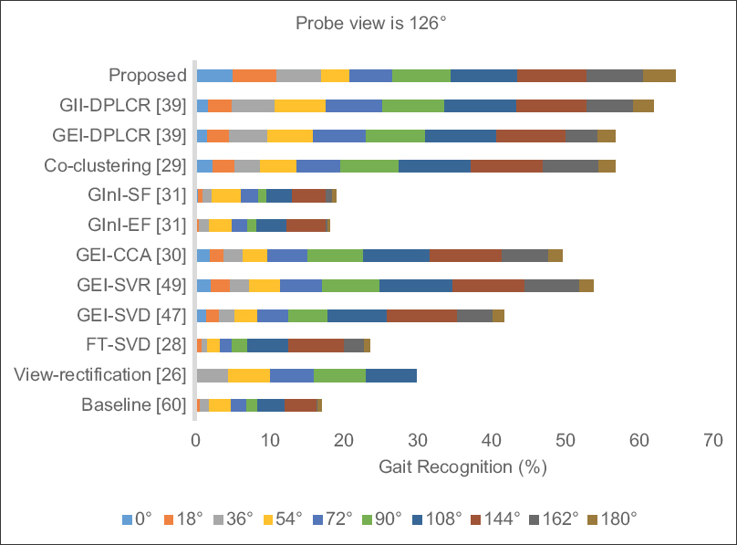 Figure 10: Performance comparison between rank-1 recognition rates of different methods for probe view 126° and various gallery views in the range from 0° to 180°
