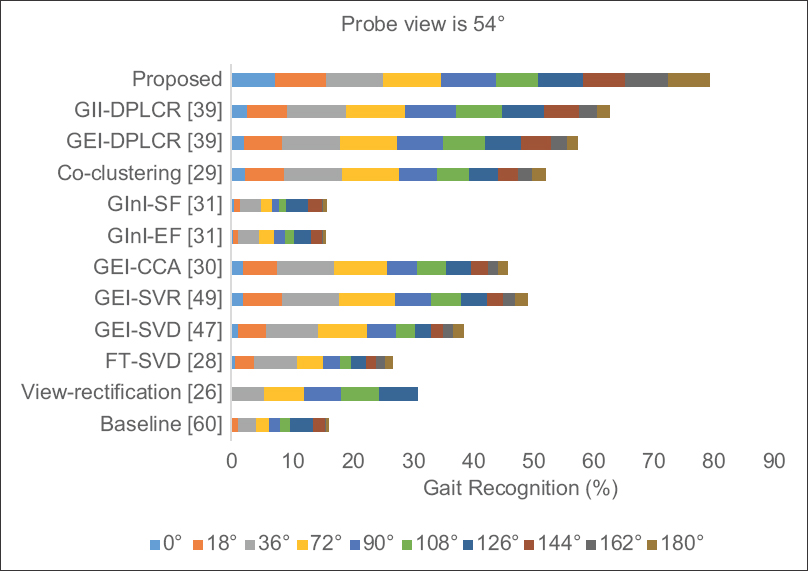 Figure 8: Performance comparison between rank-1 recognition rates of different methods for probe view 54° and various gallery views in the range from 0° to 180°