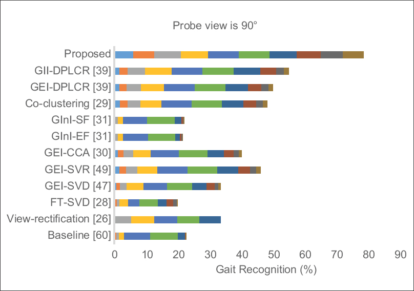 Figure 9: Performance comparison between rank-1 recognition rates of different methods for probe view 90° and various gallery views in the range from 0° to 180°