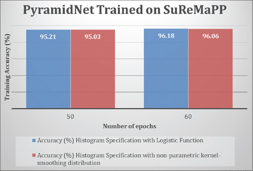 Figure 9: The training accuracy rates of PyramidNet on Suspicious Region Detection on Mammogram from PP are shown with respect to different number of epochs and histogram specifications