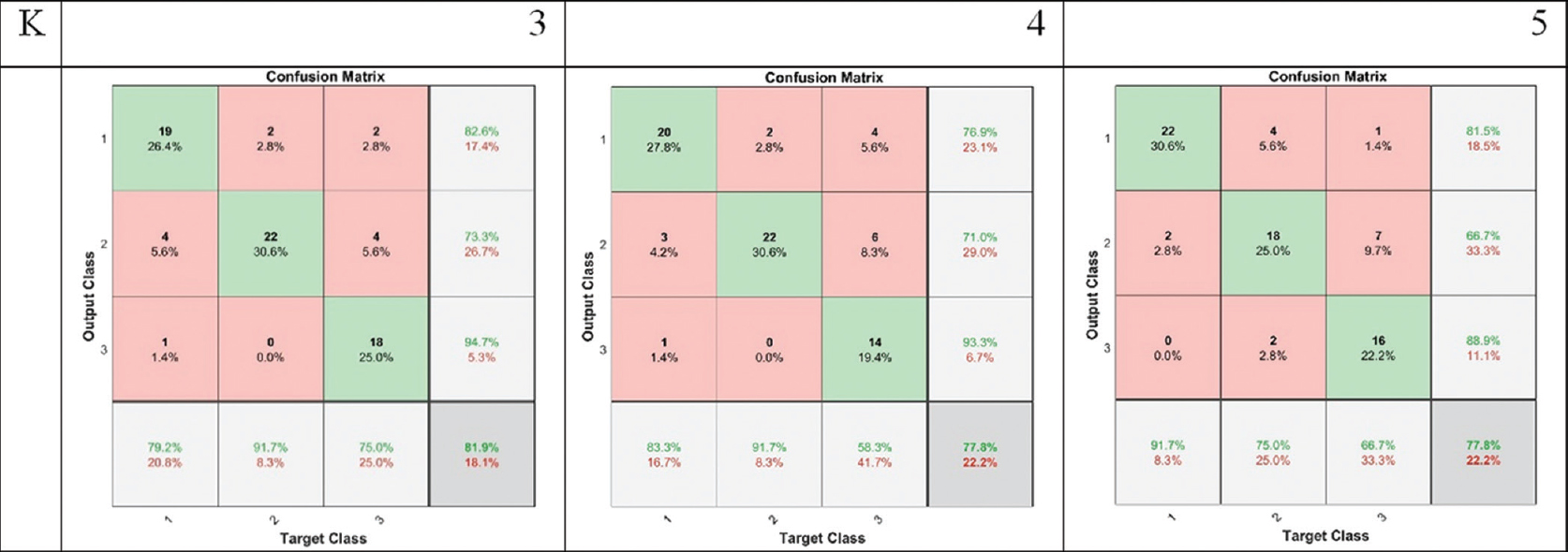 Figure 16: Confusion matrix for classifying using synergies and channel root-mean squares in the seventh window