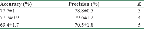 Table 1: Classification accuracy and precision in classifying using the rootmeansquare value of the synergy in the seventh window